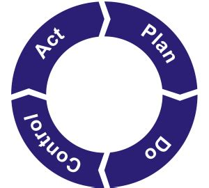 Column: Back to Basics: The Benefits of PDCA